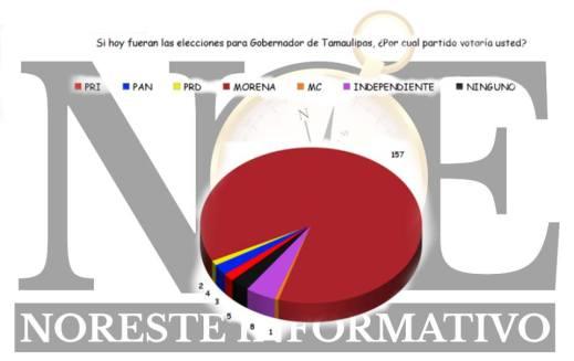 encuesta_noreste informativo_Tamaulipas