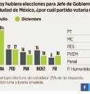 Morena y Sheinbaum con 40% de preferencia electoral en la CDMX: Reforma