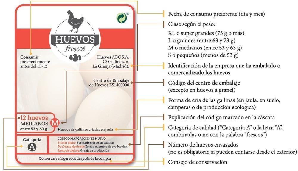 Solo el 4% de los consumidores murcianos conoce el significado del código impreso en el huevo