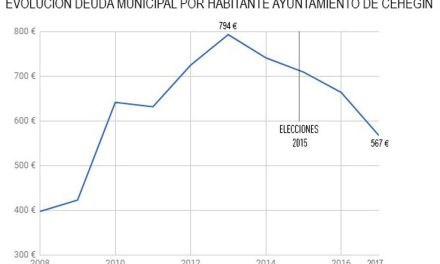 El Ayuntamiento de Cehegín cierra el ejercicio 2017 con la deuda al 77,74%