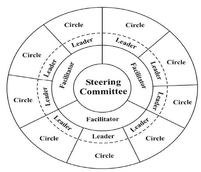 Cercles de qualitat