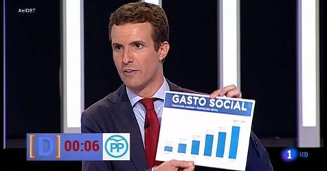 gasto-social