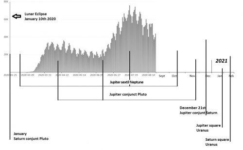 COVID-19 Energy Cycle