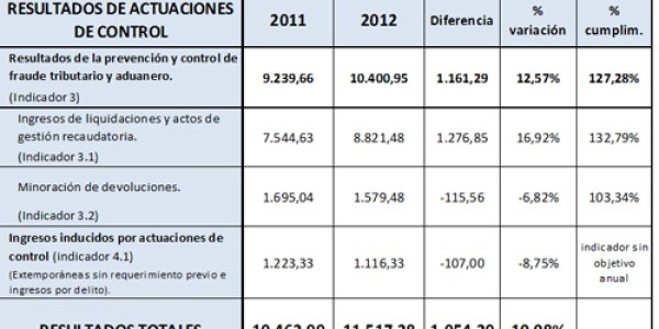 lucha contra fraude 2012