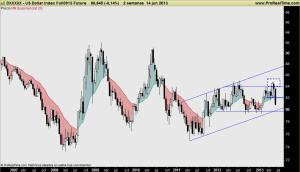 US Dollar Index Full0913 Future