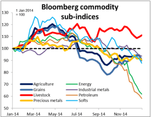 Bloomberg_commodity_sub_indices