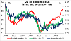 US_job_openings_plus_hiring_and_separation_rate
