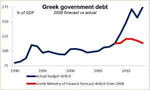Graph Greek