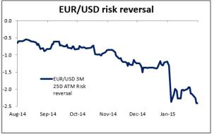 Graph eur-usd 12022015