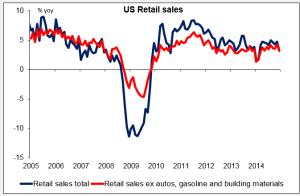 Graph2 Retail Sales 12022015
