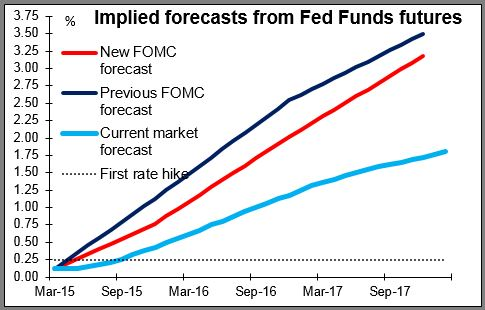 Implied forecasts from Fed Funds futures 19-03-2015