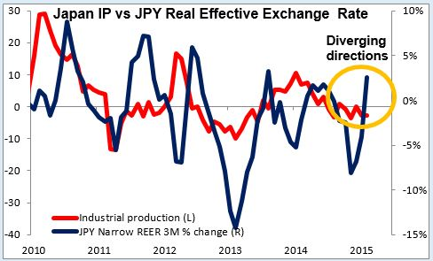 Japan IP vs JPY Real Effective Exchange Rate 30-03-2015