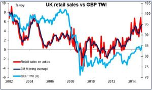 UK retail sales vs GBP TWI 26-03-2015