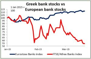 Greek bank stocks vs European bank stocks