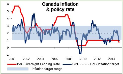 Canada Inflation & pollcy rate