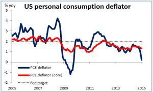 US personal consumption deflator 30-03-2015