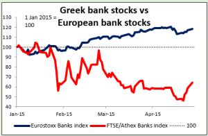 Greek bank stocks vs European bank stocks 28042015