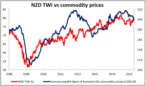 NZD TW vs commodity prices 23-04-2015
