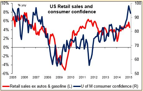 US Retail sales and consumer confidence 14042015