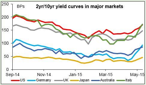 2yr10yr yield curves in major markets 14052015