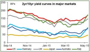 2yr10yr yield curves in major markets 14052015