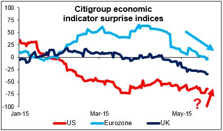 Citigroup Indicator surprise indices 20052015