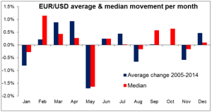 EURUSD average & median movement per month 05052015