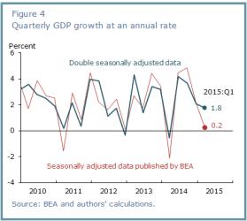 Quarterly GDP growth 20052015