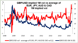 GBPUSD impliled 1M vol vs average of EUR JPY AUD CAD 05052015