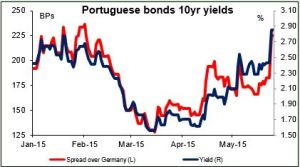 Portuguese bonds 10yr yields