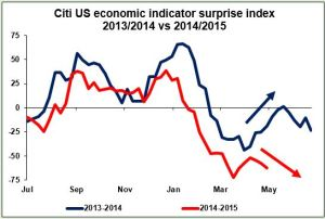 citi US economic indicator surprise index 2013/2014 vs 2014/2015