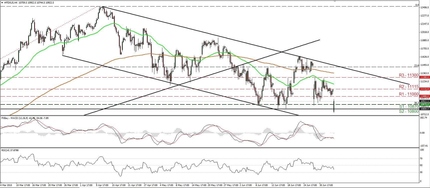 DAX_06July2015