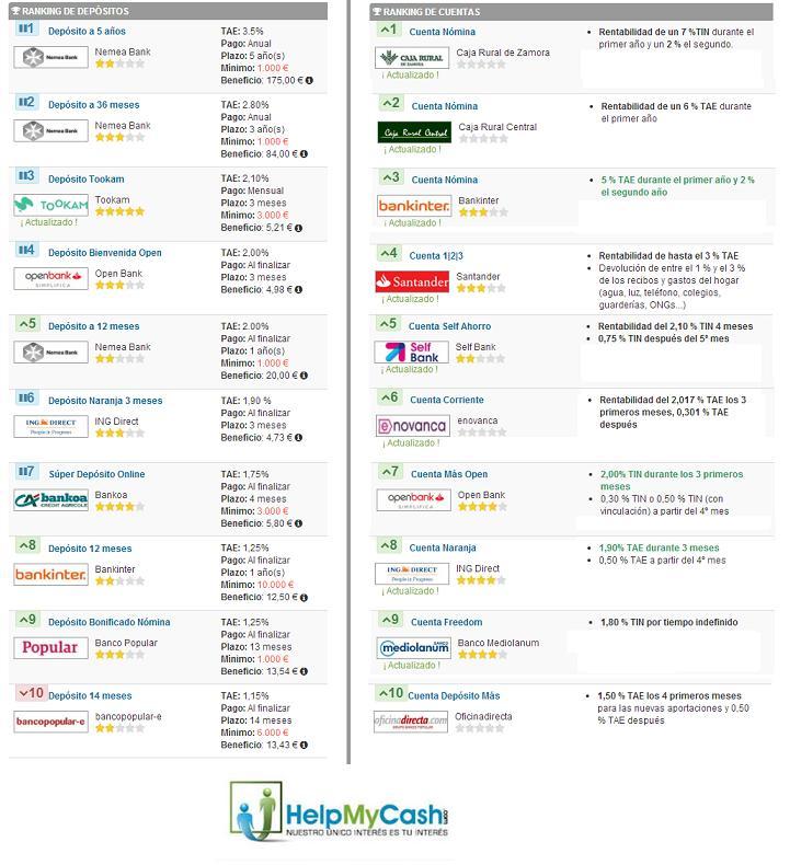 ranking cuentas bancarias