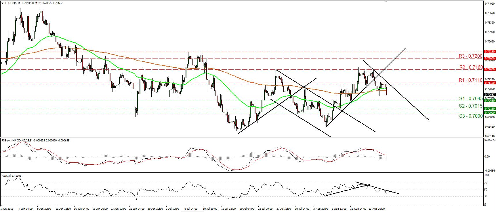 EURGBP_18Aug2015