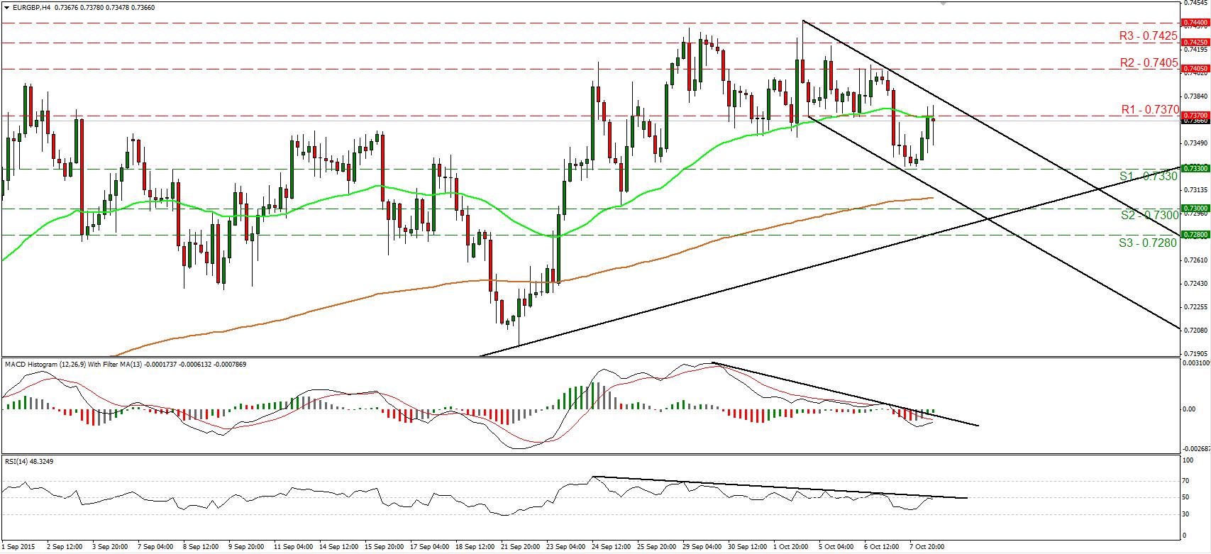 EURGBP_08Oct2015