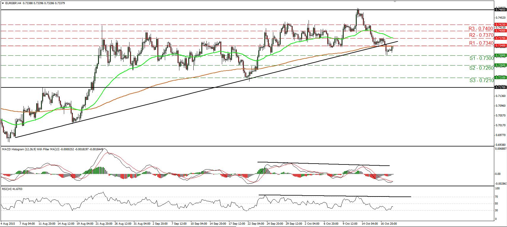EURGBP_20Oct2015