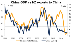 China GDP vs NZ exports to China Diciembre 2015