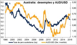 Australia desempleo y AUDUSD Febrero 2016
