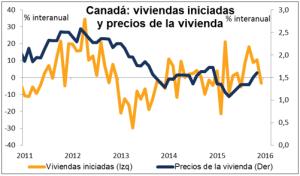 Canada viviendas iniciadas Febrero 2016