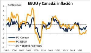 EEUU y Canada inflación Febrero 2016