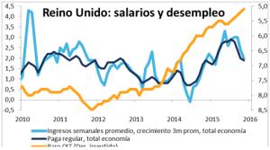 Reino Unido Salarios y desempleo Febrero 2016