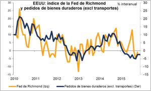 Fed de Richmond marzo 2016