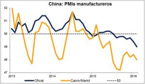 PMI China Marzo 2016
