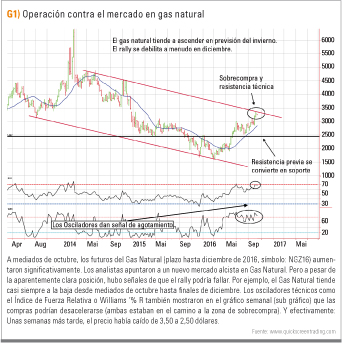 Gráfico Gas Natural