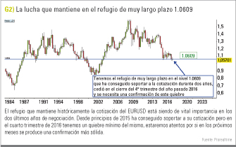 grafico eurusd 1,06