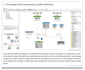 Estrategia multi-instrumento