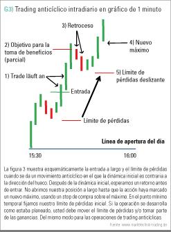 trading anticíclico gráfico