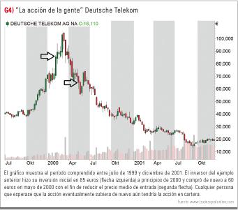 Gráfico Deustsche Telekom