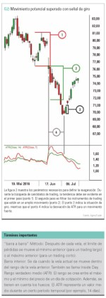Operar inteligentemente  las caídas de precios