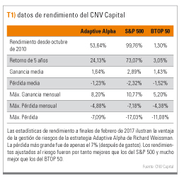 datos rendimiento CNV Capital